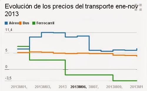 grafico-renfe-2013  Renfe baja un 11% el precio del AVE y sube el 1,9% el de los trenes 'sociales' grafico renfe 2013