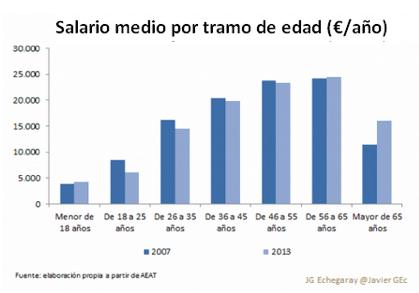 grafico-3  <center><em>La factura de la crisis</em></center> grafico 3