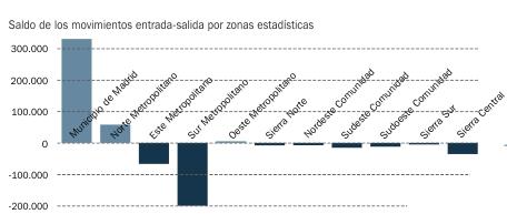 Saldos de la movilidad de las zonas estadísticas metropolitanas y regionales  <em><center>Smog Madrid</em></center> movilidad2 2